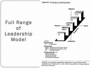 Transformational leadership theory latst