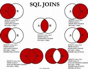 Sql Joins Explained As Venn Diagrams  U00ab The Markos