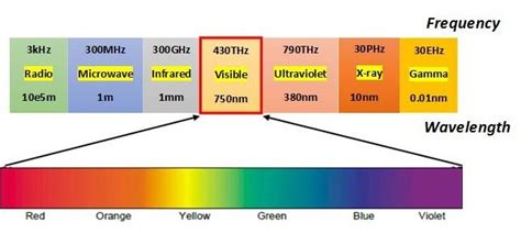 Frequency Of Visible Light visible light communication frequency spectrum