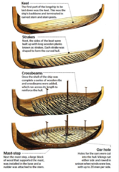 Parts Of A Longboat by Constructing A Longship How It Works Magazine