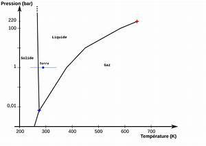 Pression De L Eau : vapeur d 39 eau la surface de la terre et des plan tes ~ Dailycaller-alerts.com Idées de Décoration