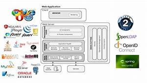 Common Web Application Architecture