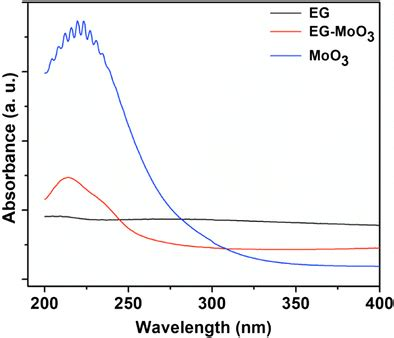 efficient  cost effective photoelectrochemical degradation  dyes  wastewater