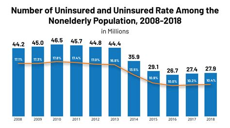 From health insurance statistics to home insurance statistics, this article gives a bird's eye view of the state of the industry. Key Facts about the Uninsured Population - Appendix - 8848-07 | The Henry J. Kaiser Family ...