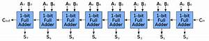 Logic Diagram For 8 Bit Adder
