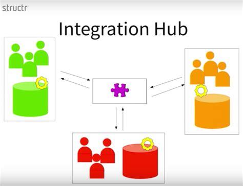 Enterprise Data Management With Graphs