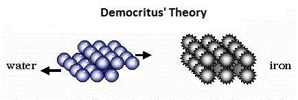Image - Democritus model.gif