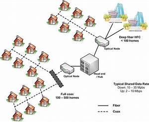 Cable Tv  Hybrid Fiber Coax  Hfc  Architectures