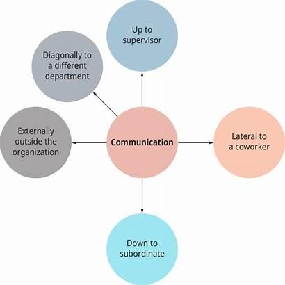 Communication Organizational Communications Types Effective Strategies Organizations