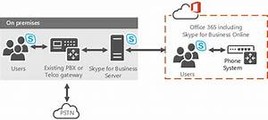 Plan Your Phone System In Office 365  Cloud Pbx  Solution