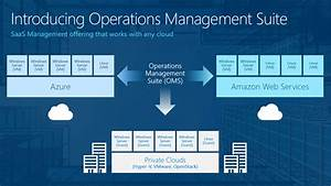Microsoft Operations Management Suite  An Overview
