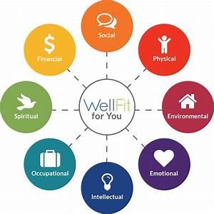 15 Best Wellness Wheel Images On Pinterest