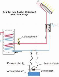Abfluss Gluckert Wasser Kommt Hoch : sp len und entl ften von thermischen solaranlagen shkwissen haustechnikdialog ~ Buech-reservation.com Haus und Dekorationen