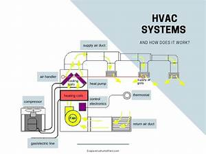 33 How Hvac Systems Work Diagram