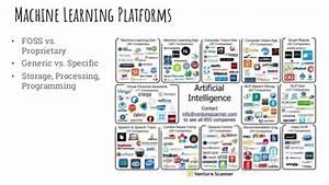 Introduction To Machine Learning  U0026 Ai