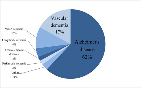 What Is Alzheimer's Disease, And How Does It Relate To