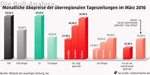 Warmwasser Preis Berechnen : die bull analyse der preis des lesens ~ Themetempest.com Abrechnung