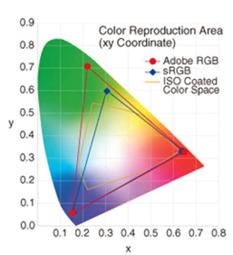 color management  practice advantages   adobe rgb