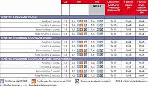 Dimensions Standard Fenetre : dimension fenetre bois standard dthomas ~ Melissatoandfro.com Idées de Décoration