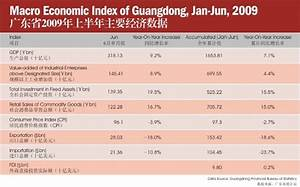 Macro Economic Index of Guangdong in the first half of ...