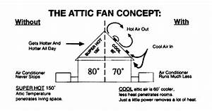 solar system installing solar attic vent With wiring in attic