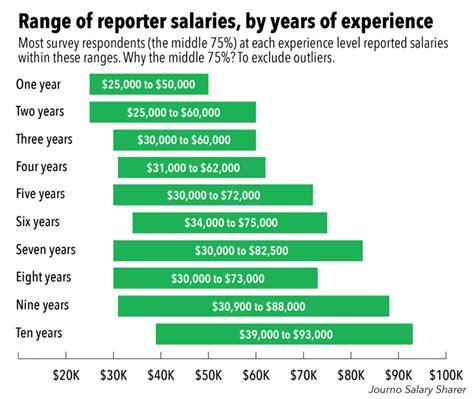 Journalist Salary by Journo Salary Sharer How Much Do Reporters Make Journo