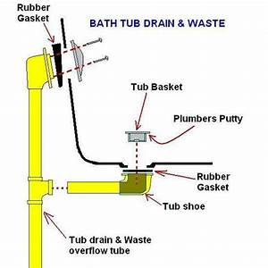Diagram Of Tub Drain System