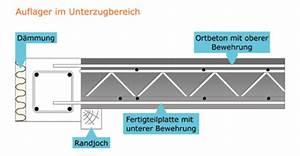 Auflager Berechnen : dreilufige fabulous interesting with treppe with dreilufige cool free treppe handlauf hhe ~ Themetempest.com Abrechnung