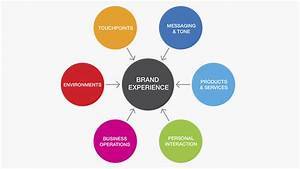 FUEL | Deliver an Authentic Brand Experience