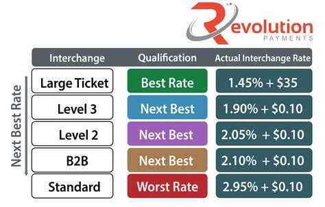 Rates start as low as 8.99% apr for qualified applicants and all eligible. Level 3 Processing Provides the Lowest Interchange Rates ...