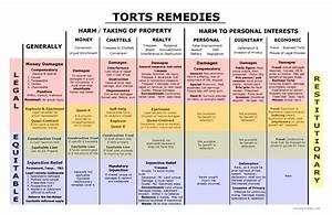 Torts Remedies