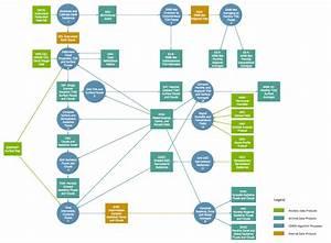 Pin On Software Development  U2014 Data Flow Diagrams