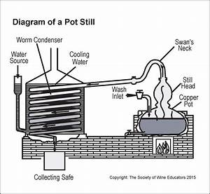 Diagram Of A Pot Still  U2013 Wine  Wit  And Wisdom