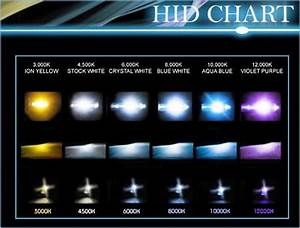 Color Temperature Chart For Led Bulbs Porsche 993 Headlight Requirements Rennlist