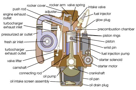 Car Engine Diagram For Intake by Checking Your Vehicle S Fluid Based Systems Your Parts