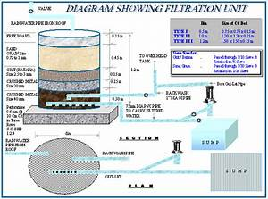 Saleem India Blog  Rain Water Harvesting Pit Size Calculation