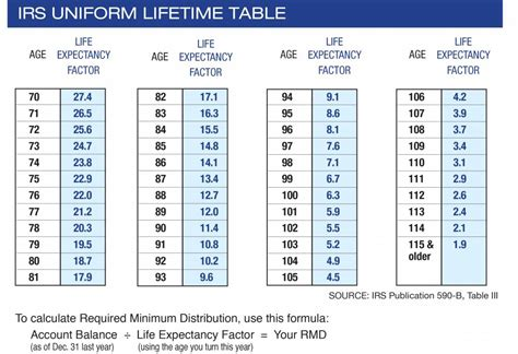 rmd calculation table 5 things to about required minimum distributions az