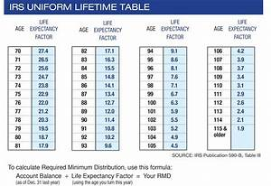 Required Minimum Distribution Chart For 2019 5 Things To Know About Required Minimum Distributions Az