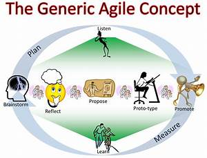 Agile Project Management - 3 Important Considerations