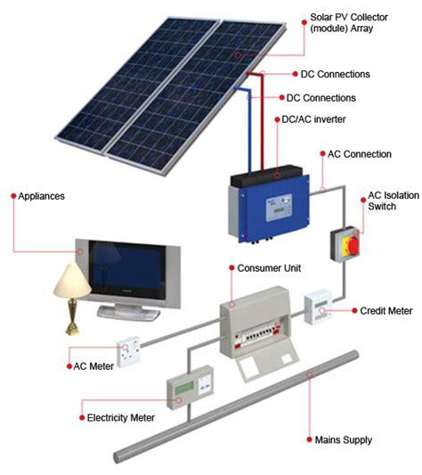 Solar Panel Installation, Reading, Berkshire