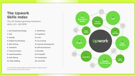 Upwork: Top Freelance Skills Include Development, Content ...