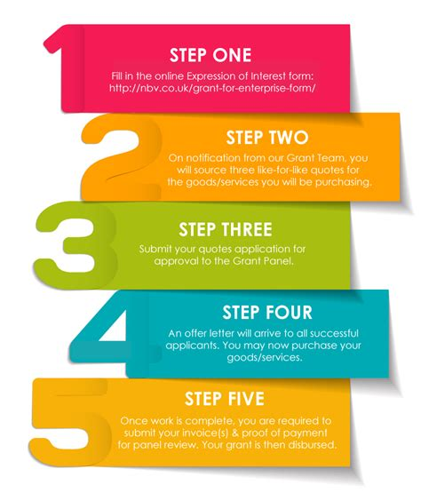 Five Steps To Grant Success  Nbv's Easy Grant For Enterprise