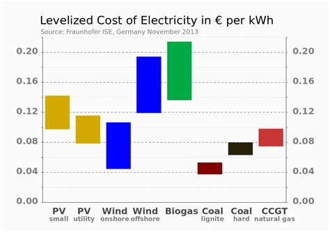 cost  electricity  source wikipedia