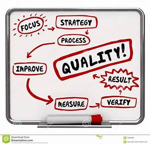 Quality Improvement Process Better Results Workflow