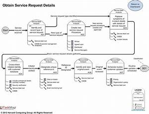 itil incident management and resolution best practice maps With service request management process document