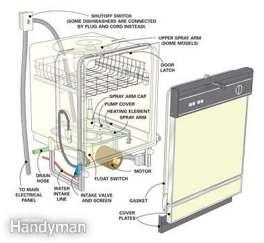 dishwasher repair tips dishwasher  cleaning dishes