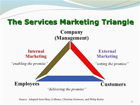 marketing service chapter 1 introduction to services