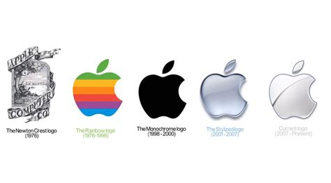 How Big Is Apple? From Birth Of Apple To Its Golden Age