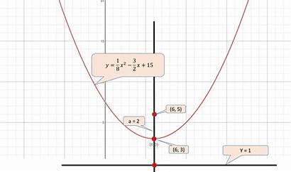 Parabola Equation Focus Form Standard Directrix Socratic