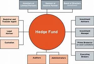 Hedge Fund Internships: Summer, Undergraduates, Salary Guide